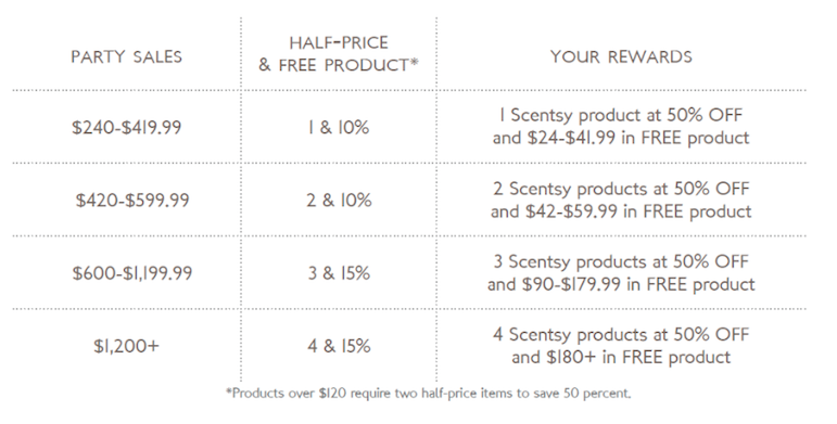 Scentsy Hostess Rewards