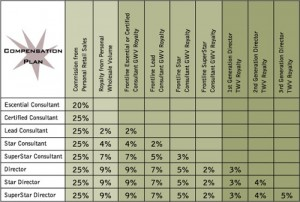 Scentsy Compensation Chart